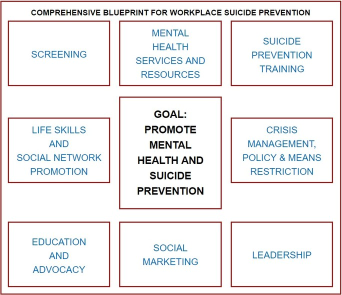 Comprehensive Blueprint for Workplace Suicide Prevention
